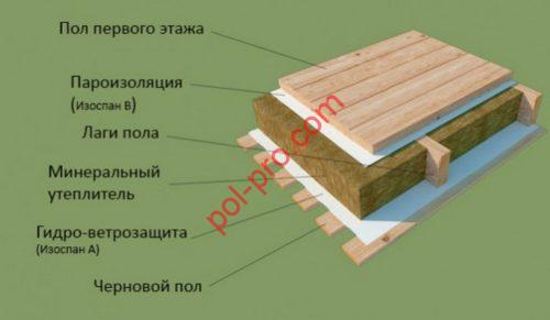Монтаж гидро- пароизоляции пола в деревянном доме