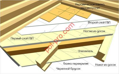 плитка на гвл пол