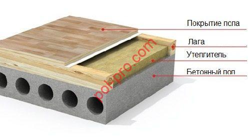 Утепление холодного бетонного пола