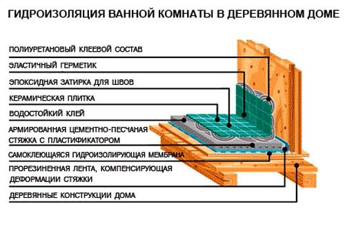 Гидроизоляция деревянного пола под плитку в ванной